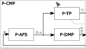 Phase-Synchronized Learning of Periodic Compliant Movement Primitives (P-CMPs)